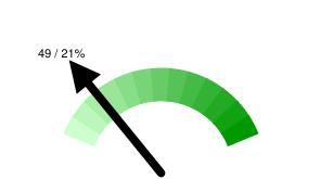 Тюменских твиттерян в Online: 49 / 21% относительно 235 активных пользователей